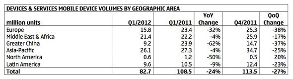 جدول التغير في مبيعات شركة نوكيا